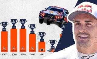 Miks ei lubata Dani Sordol autoralli MM-tiitli eest võidelda?