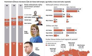 Peaministriuuring: oktoobris on Ratase ja Kallase toetuse vahe vähenenud
