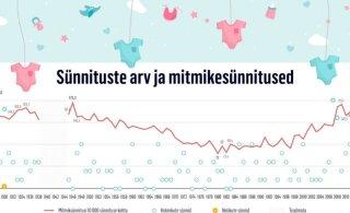 GRAAFIK | Eesti mitmikud läbi aegade: eile sündinud kolmikud olid järjekorras 229ndad, nelikuid on meil teadaolevalt sündinud vaid paaril korral