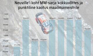 Neuville keeras kriitilisel hetkel kokku korraliku käki. Hooaja saatuse otsustavad Monte Carlo ralli esimesed 10 kilomeetrit