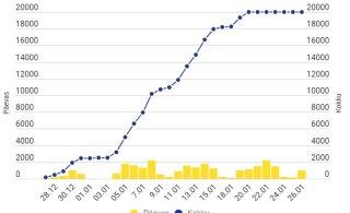 GRAAFIK | Kuu ajaga on Eestis koroonaviiruse vastus vaktsineeritud üle 27 000 inimese