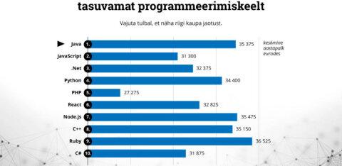 GRAAFIK   Vaata, milliste programmeerimiskeelte õppimisega enim raha kokku saab ajada