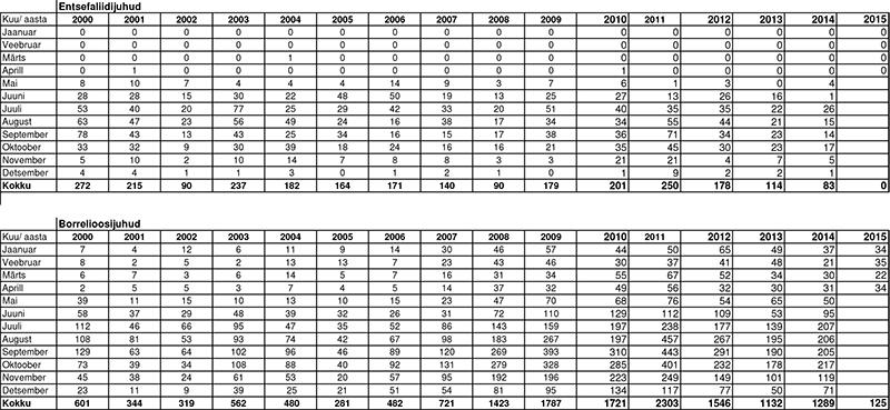Puugihaiguste statistika Eestis