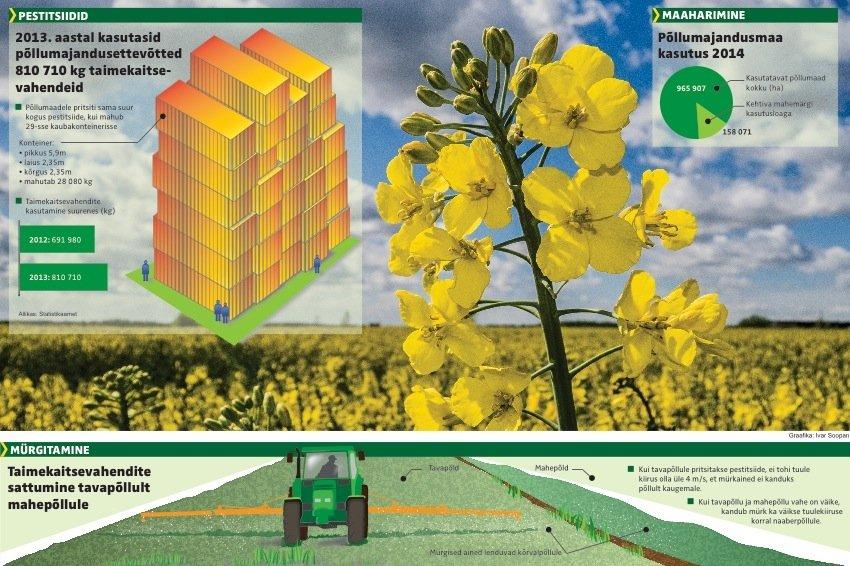 Pestitsiidid ja maaharimine