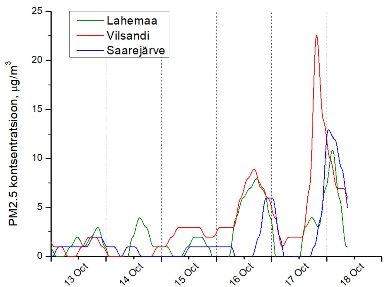 Peente osakeste (PM 2,5) tase alates 13. oktoobrist. Eilsest on näha taseme tõus, aga see ei ole nii suur, et ohustaks inimese tervist.
