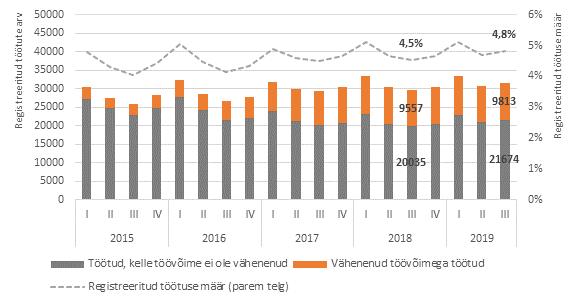 Töötuse statistika Eestis 2019. aasta kolmandas kvartalis