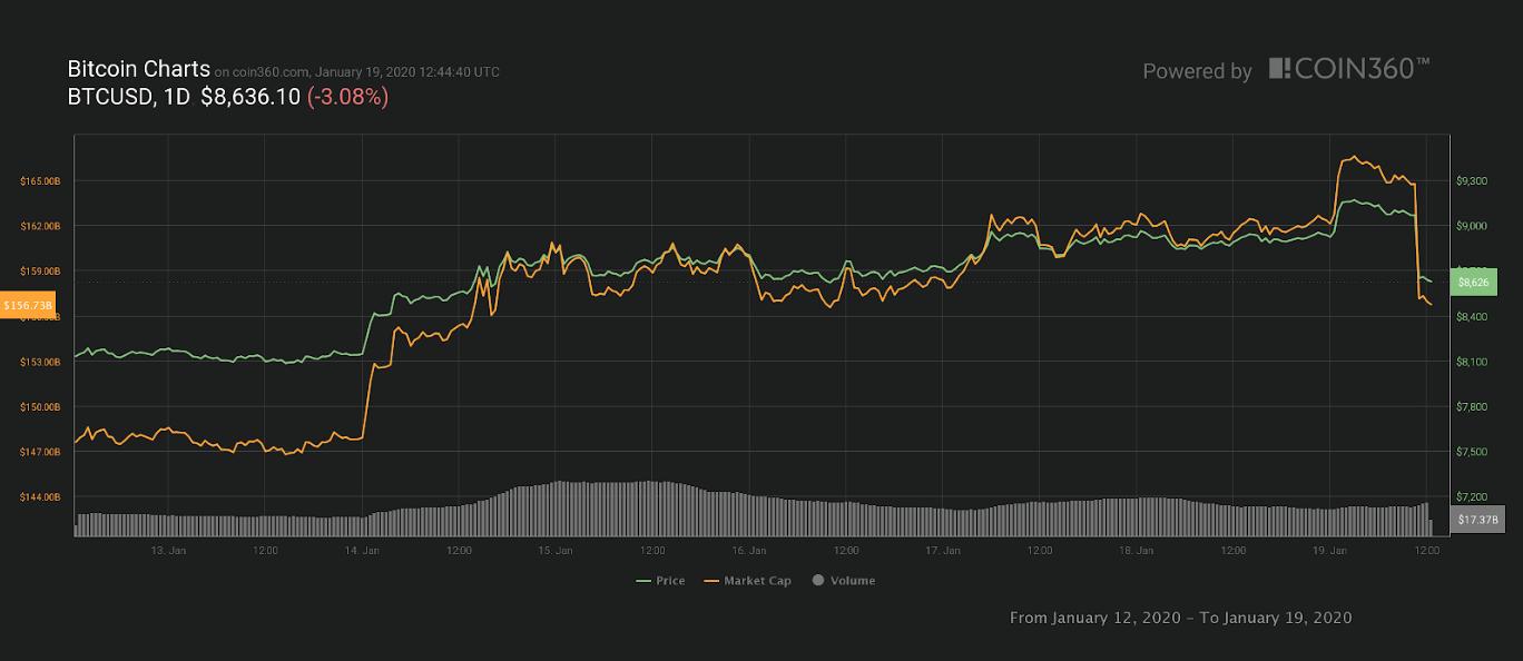 Bitcoini 7 päeva hinnagraafik