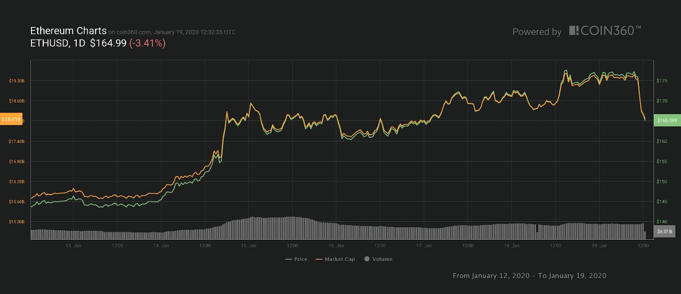 Ethereumi 6 päeva hinnagraafik