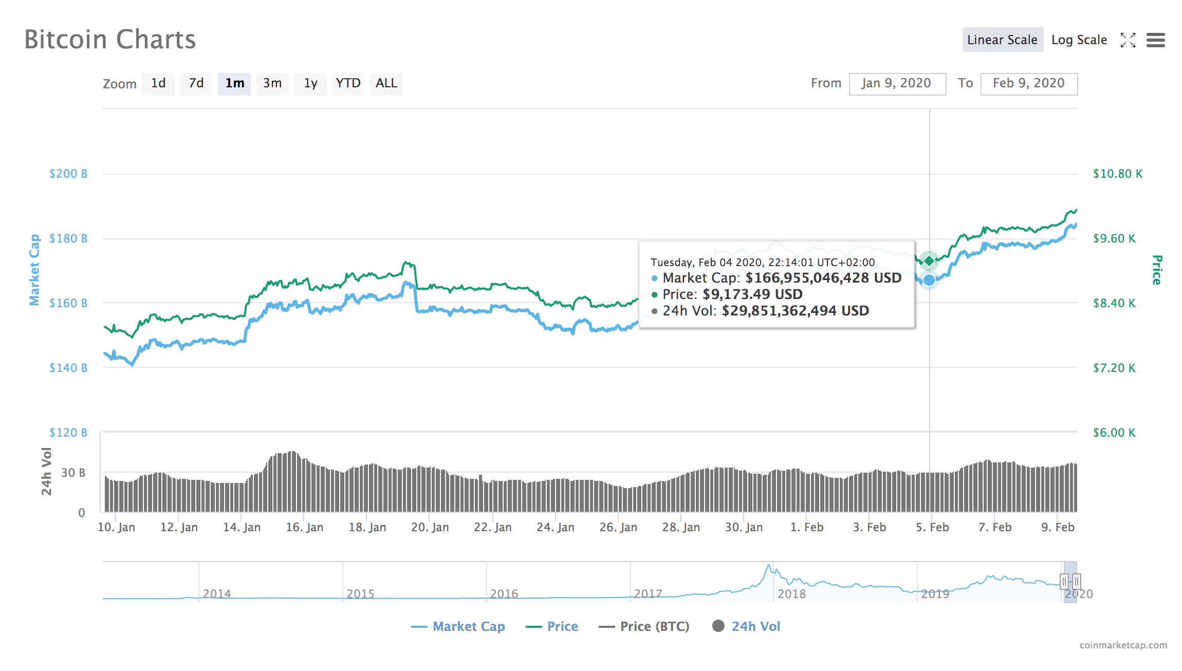 Bitcoini 30 päeva graafik
