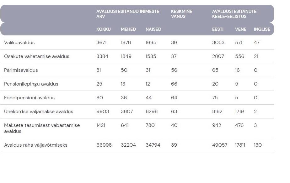 Pensionikeskuse statistika
