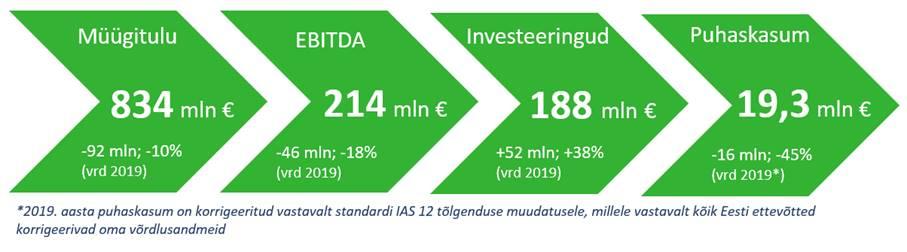 Eesti Energia 2020. aasta majandustulemused