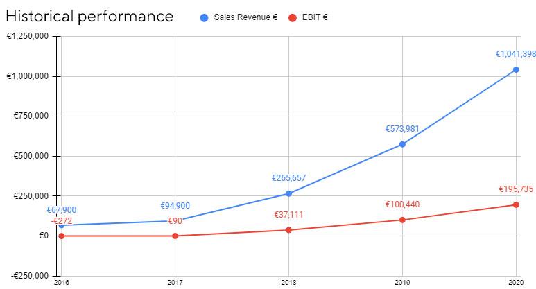 Graafik kujutab ICONFITi viimase 5 aasta tulusi