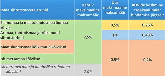 Maksimaalne maksumäära muutus