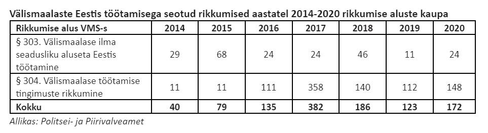 Välismaalastega seotud rikkumised 2014-2020